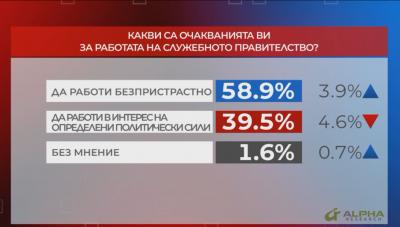 """В """"Референдум"""": Мнозинството от хората очакват безпристрастно служебно правителство"""