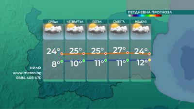 Очакват ни интензивни следобедни валежи в следващите дни