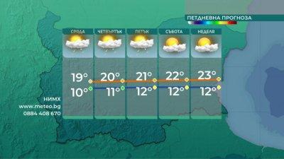 Повече слънце утре, започва затопляне