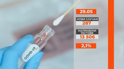287 са новите случаи на коронавирус