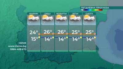 До края на седмицата: Слънце сутрин, дъжд и гръмотевици следобед