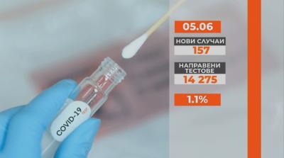 157 са новите случаи на коронавирус