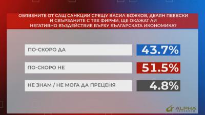 """""""Референдум"""": Над 51% смятат, че санкциите от САЩ няма да окажат негативно влияние върху икономиката ни"""