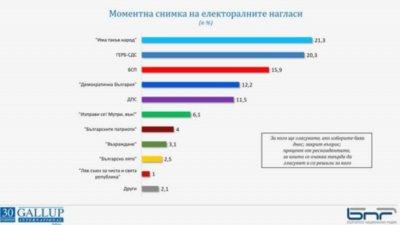 """""""Галъп"""": ИТН с по-голям шанс от ГЕРБ-СДС за победа на изборите"""