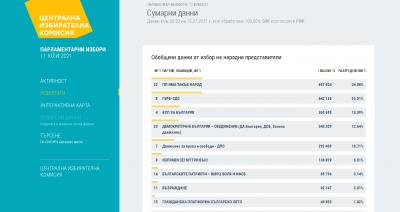"""При 100% обработени протоколи: """"Има такъв народ"""" е на първо място с 24,08%, ГЕРБ-СДС е с 23,51%"""