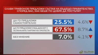 """В """"Референдум"""": 67.5% смятат, че Слави Трифонов е трябвало да предложи ново правителство след диалог с останалите партии на протеста"""