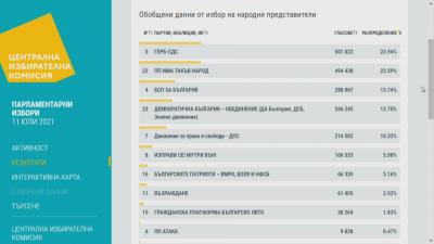 ЦИК при обработени 76% от протоколите: 6 са партиите в 46-ото НС