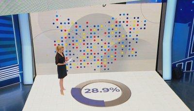 """""""Алфа Рисърч"""": 28,9% е избирателната активност към 17 ч."""