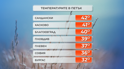 42 градуса достигнаха термометрите в Сандански