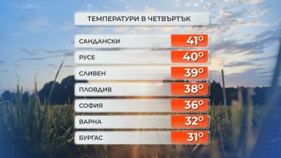 41 градуса в Сандански днес, 40 - в Русе