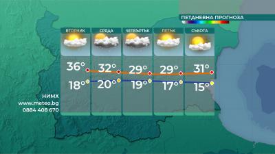Очаква ни много горещ вторник