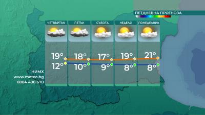 По-малко валежи днес - от неделя започва затопляне