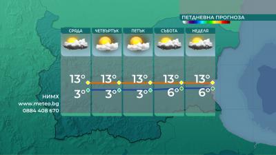 Слънчево време утре, до 16 градуса ще са максималните температури