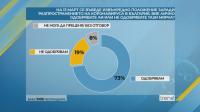 Малко над 50% от българите одобряват действията на правителството в битката с коронавируса