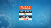 1024 са потвърдените случаи на COVID-19 у нас