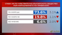 """""""Референдум"""": Става ли по-чувствително българското общество към нарушаването на правилата?"""