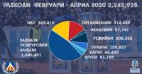 """Феновете на """"Левски"""" са събрали близо 2 млн. лв. в помощ на отбора"""