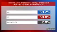 """""""Референдум"""": Над 59% смятат, че протестите могат да предизвикат промяна в управлението"""