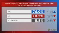"""""""Референдум"""": 76% смятат, че е важно да се направят промени в Изборния кодекс"""