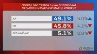 """В """"Референдум"""": 49,1% искат предсрочни избори"""