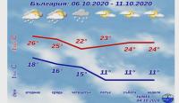 Прах от Африка над Балканите, във вторник ще вали цветен дъжд