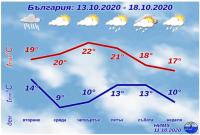 Валежи и понижение на температурите през следващите дни