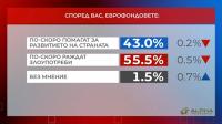 """Референдум"": Над 55% от хората мислят, че еврофондовете раждат злоупотреби"