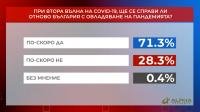 """""""Референдум"""": Над 71% от хората смятат, че България ще овладее пандемията при втора вълна"""