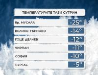 Минус 14 градуса са измерени тази сутрин във Велико Търново