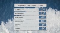 Ледено време днес