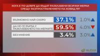 """В """"Референдум"""": 59,5% смятат, че не трябва да се бърза с разхлабването на мерките"""
