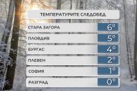 Утре ще бъде по-топло