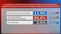 """""""Референдум"""": 85,6% са категорични, че в този парламент е имало повече конфликти, отколкото съгласие"""