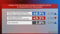 """""""Референдум"""": 49,3% смятат, че голямата битка ще се води между новите и традиционните партии"""