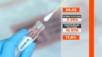 За първи път от 12 декември новите случаи са над 3000