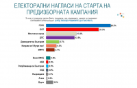 """""""Алфа Рисърч"""": Висока вероятност за шест и дори седемпартиен парламент"""