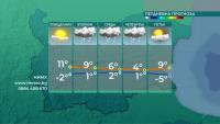 Слабо повишение на температурите в началото на седмицата