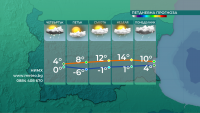 По-топло и слънчево време ни очаква утре