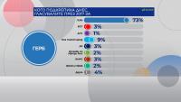 """""""Алфа Рисърч"""": Кого подкрепиха днес гласувалите през 2017 г."""