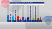 """60% паралелно преброяване на """"Алфа Рисърч"""": """"Има такъв народ"""" и БСП с равен брой мандати"""