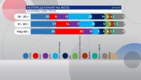 """""""Алфа Рисърч"""": """"Има такъв народ"""" печели вота сред младите"""