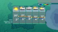 Утре ще е малко по-топло от днес