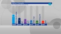 Какъв е окончателният изборен резултат зад граница?