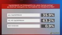"""В """"Референдум"""": Над 63% не одобряват, че """"Има такъв народ"""" връща мандата"""