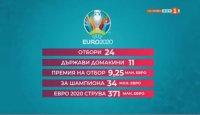 Победителят на Евро 2020 ще спечели 34 милиона евро