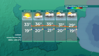 Много слънце до края на деня, в Източна България ще превали и прегърми