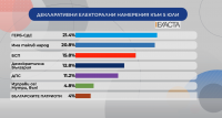 """""""Екзакта"""": 6 или 7 партии влизат в новия парламент"""