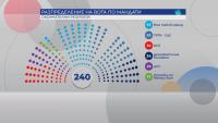 Как се разпределят мандатите в 46-ото Народно събрание?