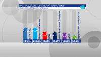При обработени 95.22% протоколи: ГЕРБ-СДС - 23.91%, ИТН - 23.66%, БСП - 13.63%