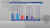 ЦИК при обработени 89% от протоколите: ГЕРБ-СДС води с 24,01%